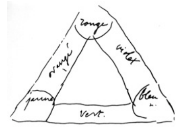 Chromatic triangle of Eugène Delacroix, 1834,